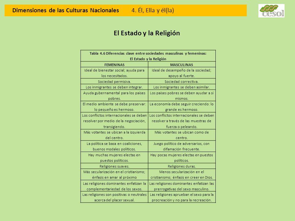 Dimensiones de las Culturas Nacionales 4. Él, Ella y él(la) El Estado y la Religión Tabla 4.6 Diferencias clave entre sociedades masculinas y femenina