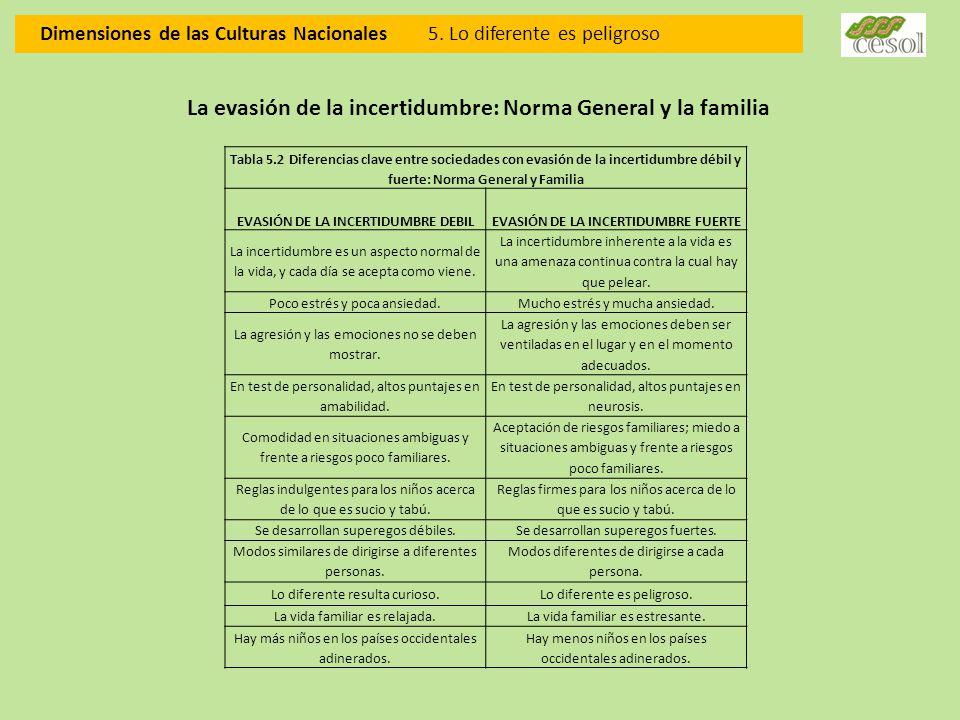 Dimensiones de las Culturas Nacionales 5. Lo diferente es peligroso Tabla 5.2 Diferencias clave entre sociedades con evasión de la incertidumbre débil