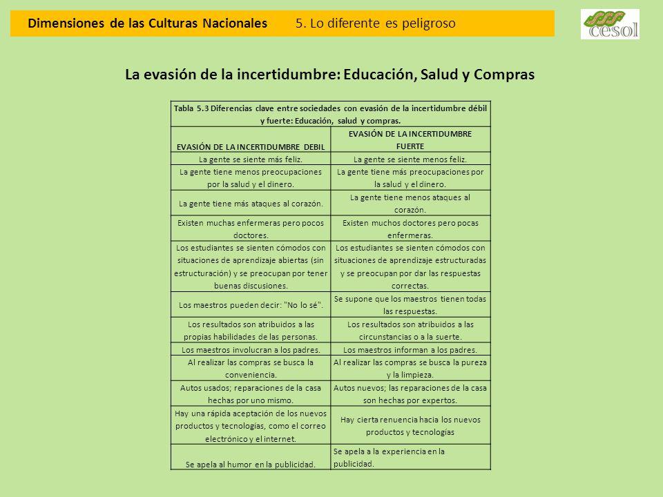 Dimensiones de las Culturas Nacionales 5. Lo diferente es peligroso La evasión de la incertidumbre: Educación, Salud y Compras Tabla 5.3 Diferencias c
