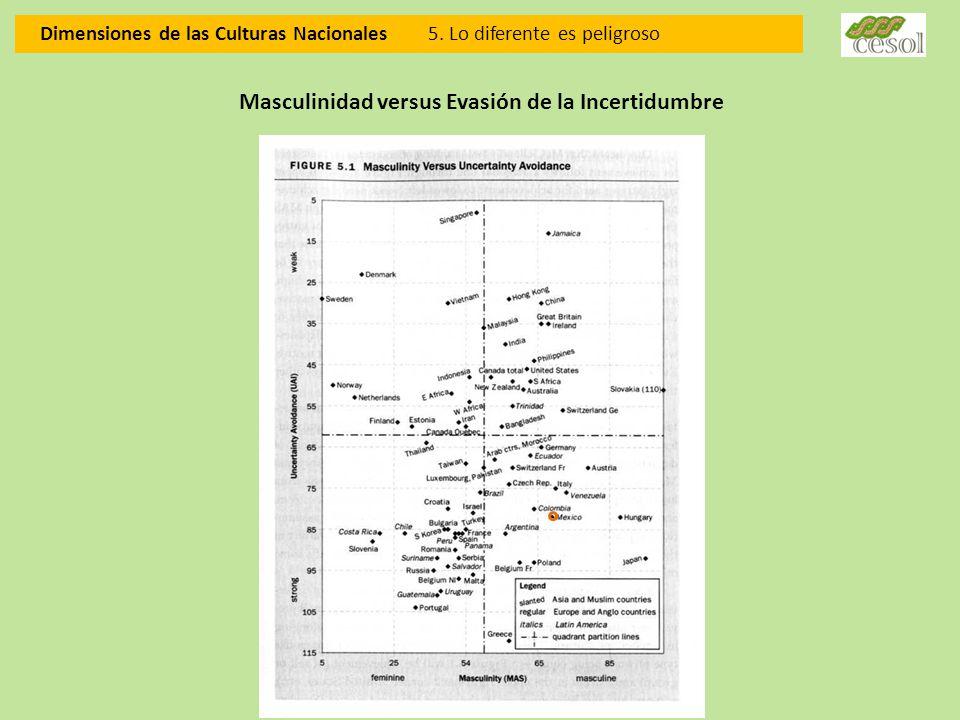 Dimensiones de las Culturas Nacionales 5. Lo diferente es peligroso Masculinidad versus Evasión de la Incertidumbre
