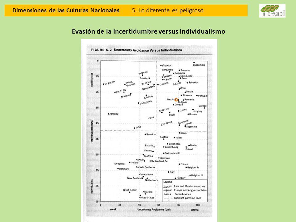 Dimensiones de las Culturas Nacionales 5. Lo diferente es peligroso Evasión de la Incertidumbre versus Individualismo