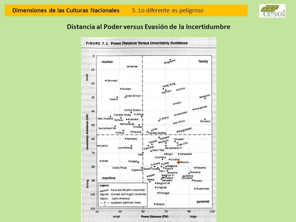 Dimensiones de las Culturas Nacionales 5. Lo diferente es peligroso Distancia al Poder versus Evasión de la Incertidumbre