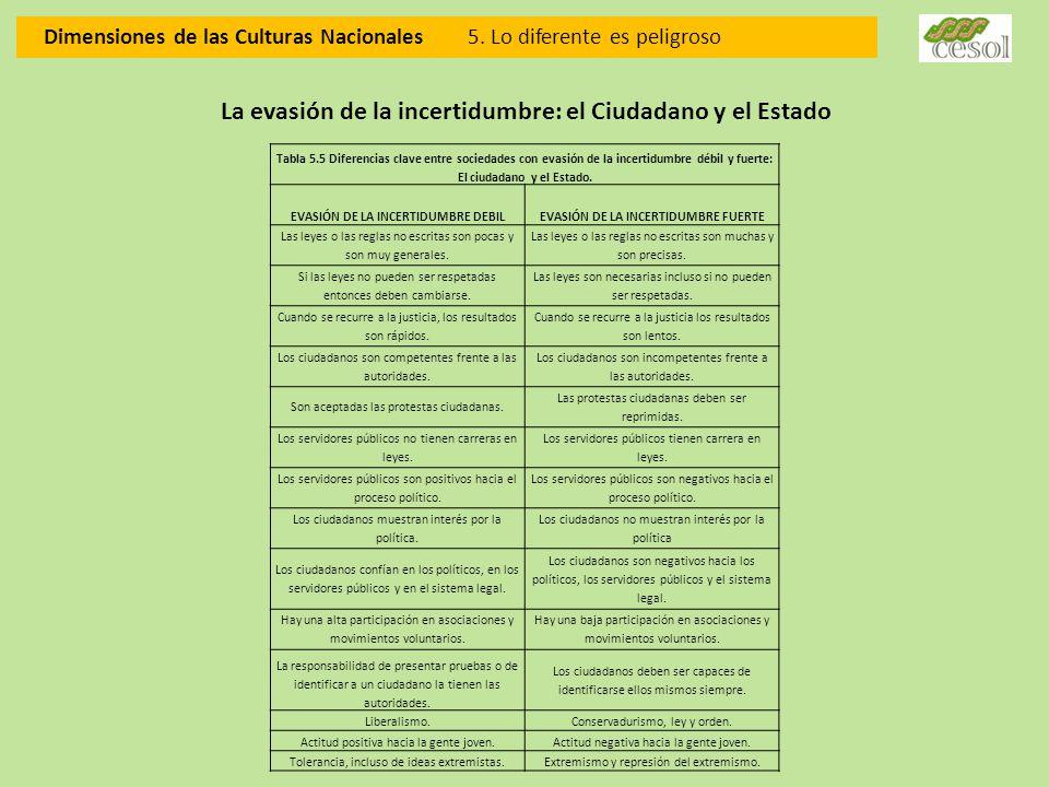 Dimensiones de las Culturas Nacionales 5. Lo diferente es peligroso Tabla 5.5 Diferencias clave entre sociedades con evasión de la incertidumbre débil