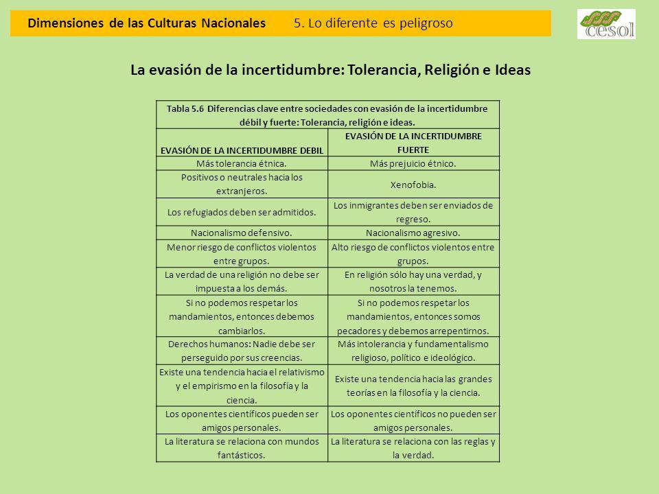 Dimensiones de las Culturas Nacionales 5. Lo diferente es peligroso La evasión de la incertidumbre: Tolerancia, Religión e Ideas Tabla 5.6 Diferencias