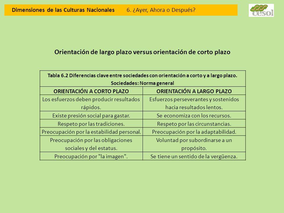 Dimensiones de las Culturas Nacionales 6. ¿Ayer, Ahora o Después? Orientación de largo plazo versus orientación de corto plazo Tabla 6.2 Diferencias c