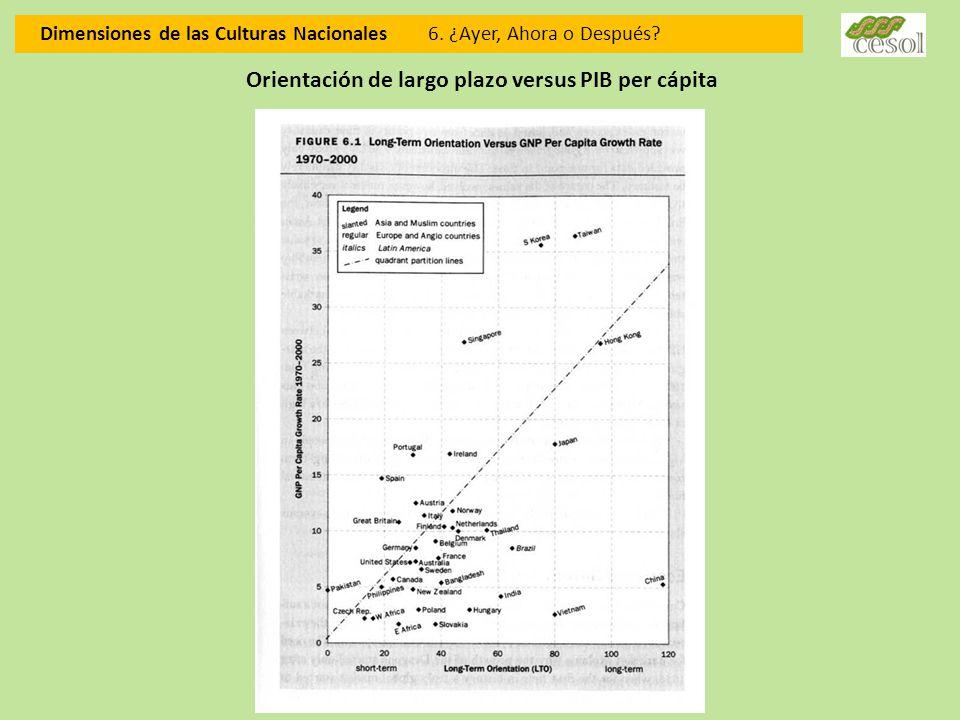 Dimensiones de las Culturas Nacionales 6. ¿Ayer, Ahora o Después? Orientación de largo plazo versus PIB per cápita