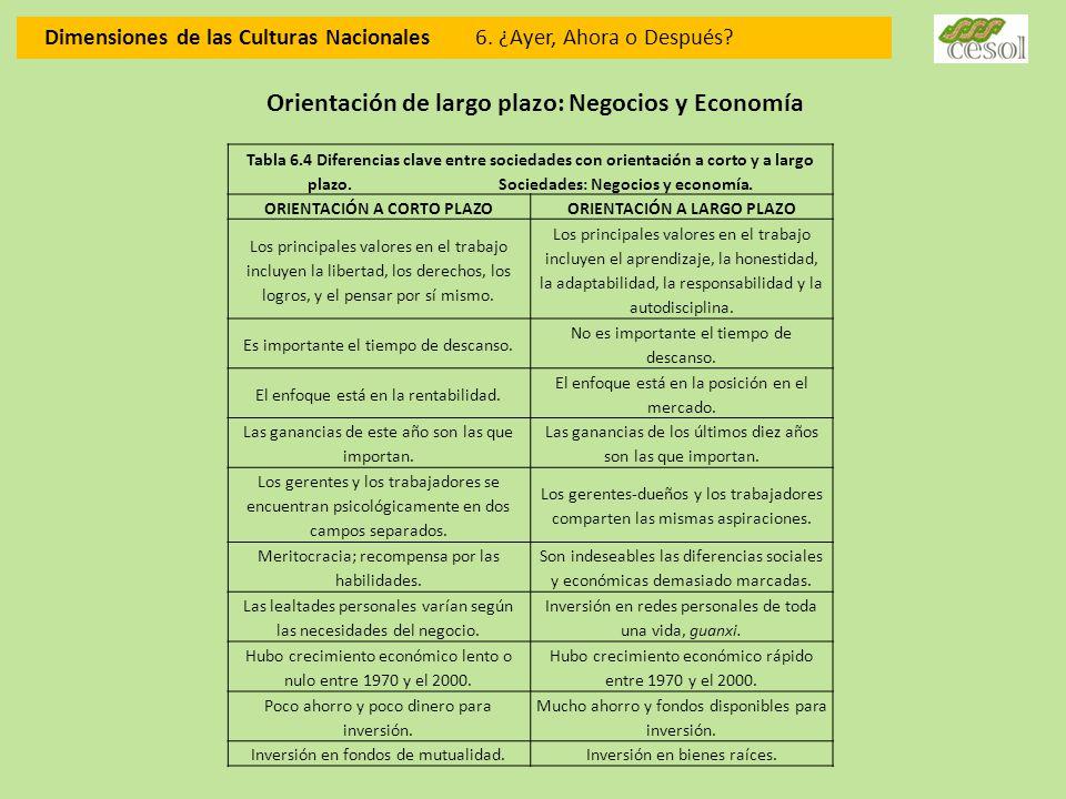 Dimensiones de las Culturas Nacionales 6. ¿Ayer, Ahora o Después? Orientación de largo plazo: Negocios y Economía Tabla 6.4 Diferencias clave entre so