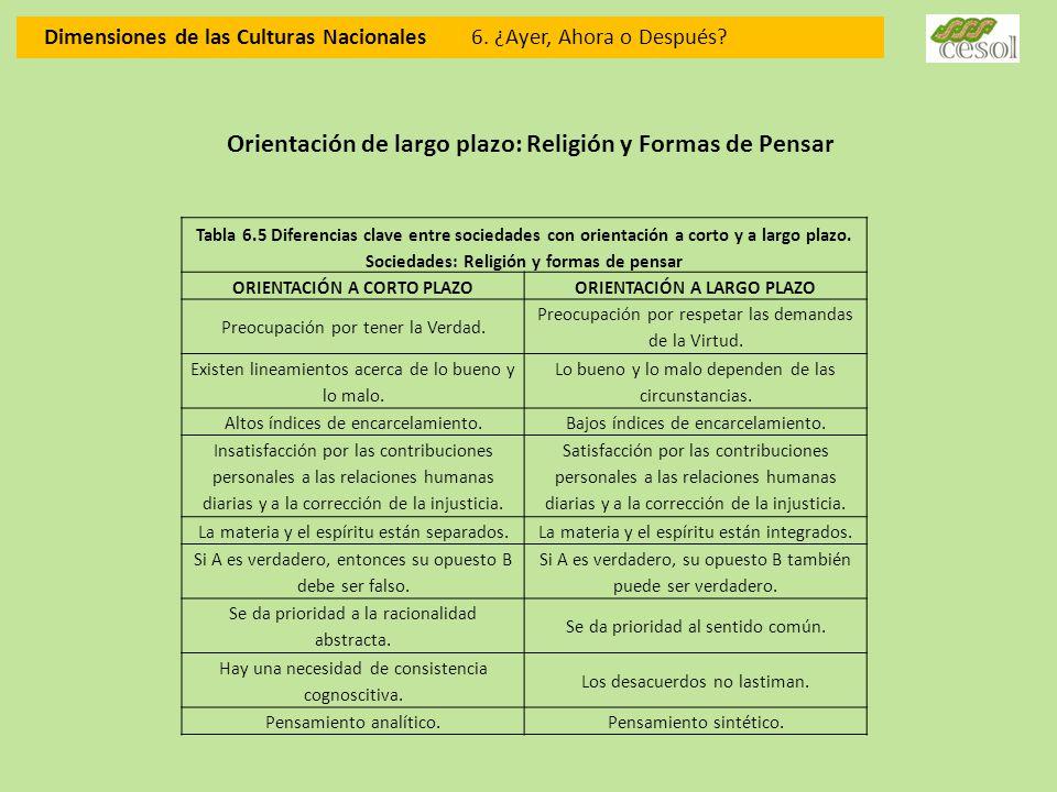 Dimensiones de las Culturas Nacionales 6. ¿Ayer, Ahora o Después? Orientación de largo plazo: Religión y Formas de Pensar Tabla 6.5 Diferencias clave