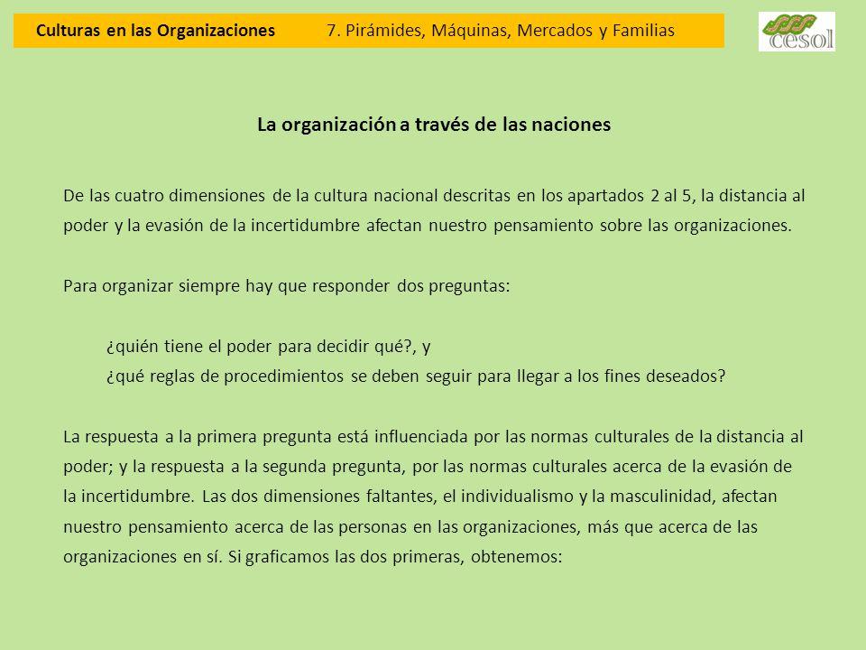 Culturas en las Organizaciones 7. Pirámides, Máquinas, Mercados y Familias La organización a través de las naciones De las cuatro dimensiones de la cu