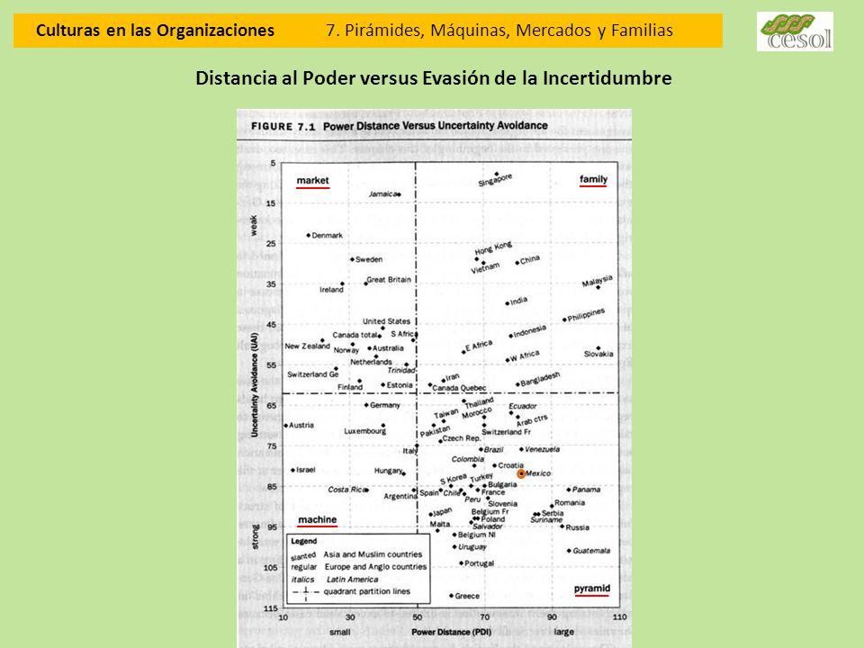 Distancia al Poder versus Evasión de la Incertidumbre Culturas en las Organizaciones 7. Pirámides, Máquinas, Mercados y Familias