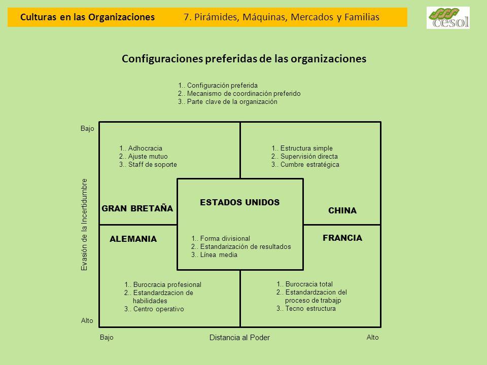Culturas en las Organizaciones 7. Pirámides, Máquinas, Mercados y Familias Configuraciones preferidas de las organizaciones 1.. Adhocracia 2.. Ajuste