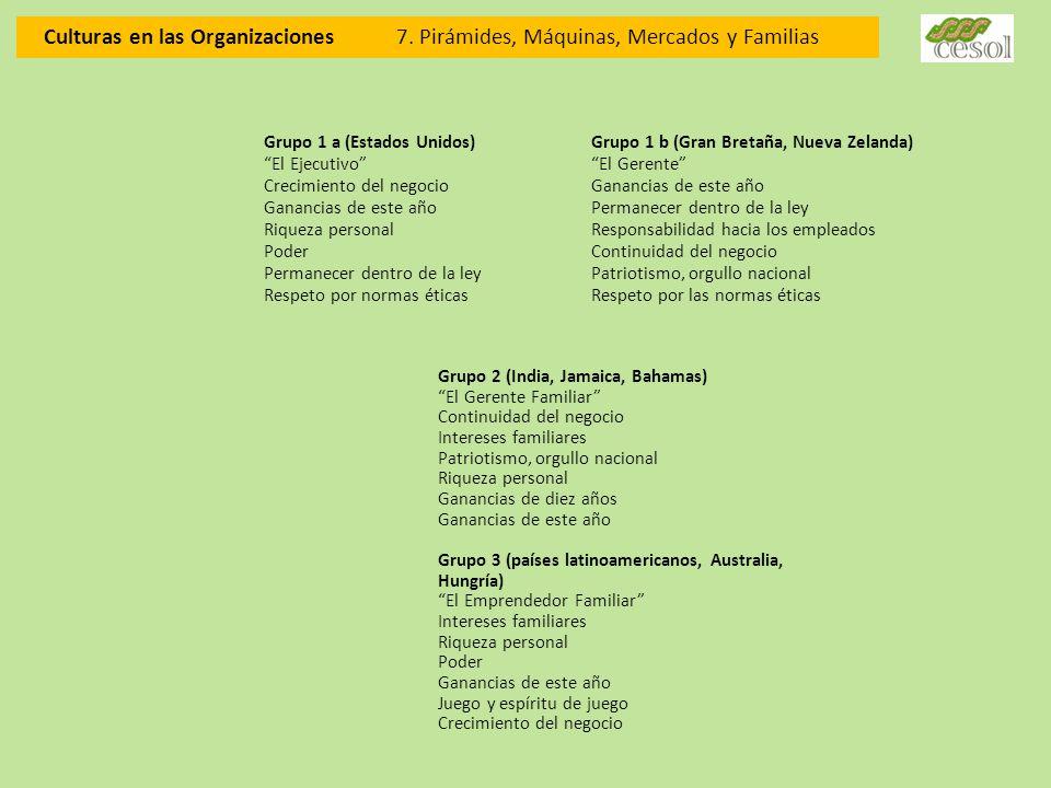 Culturas en las Organizaciones 7. Pirámides, Máquinas, Mercados y Familias Grupo 1 a (Estados Unidos) El Ejecutivo Crecimiento del negocio Ganancias d