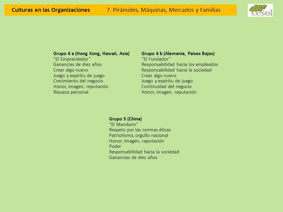 Culturas en las Organizaciones 7. Pirámides, Máquinas, Mercados y Familias Grupo 4 a (Hong Kong, Hawaii, Asia) El Emprendedor Ganancias de diez años C