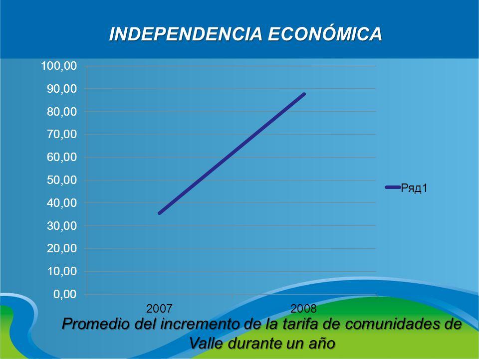 INDEPENDENCIA ECONÓMICA Promedio del incremento de la tarifa de comunidades de Valle durante un año