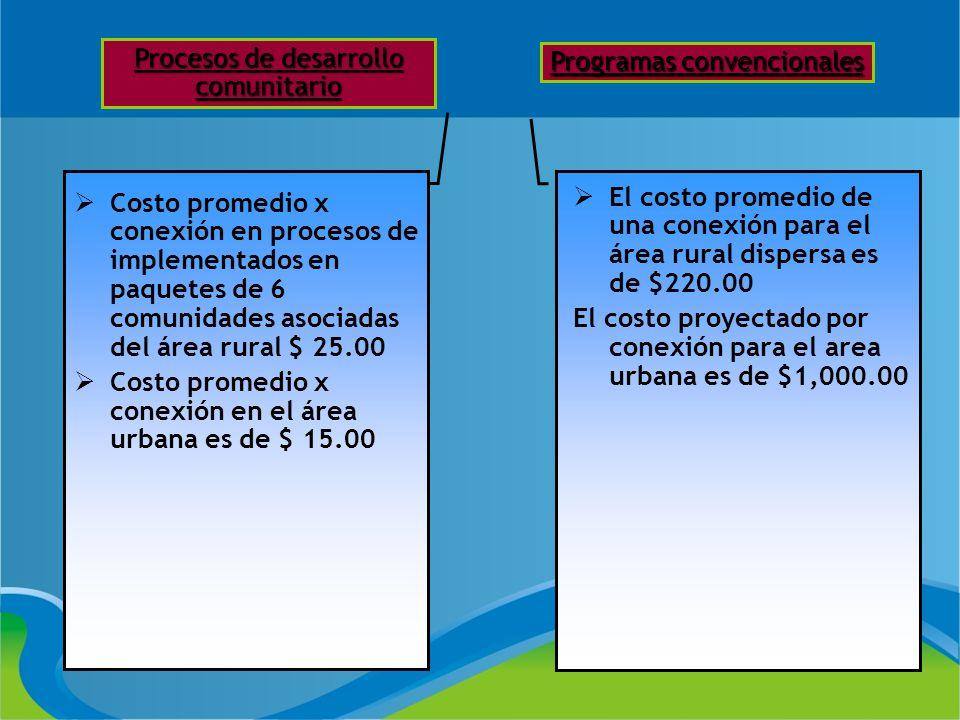 Procesos de desarrollo comunitario Programas convencionales El costo promedio de una conexión para el área rural dispersa es de $220.00 El costo proye