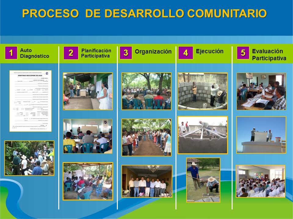 PROCESO DE DESARROLLO COMUNITARIO Auto Diagnóstico 1 Organización 3 Evaluación Participativa5 Ejecución4 Planificación Participativa 2