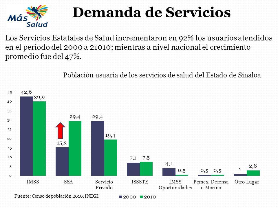 Los Servicios Estatales de Salud incrementaron en 92% los usuarios atendidos en el período del 2000 a 21010; mientras a nivel nacional el crecimiento