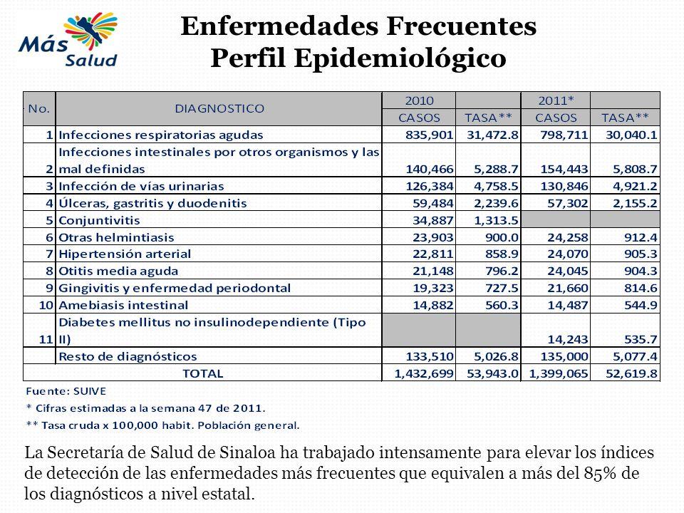 La Secretaría de Salud de Sinaloa ha trabajado intensamente para elevar los índices de detección de las enfermedades más frecuentes que equivalen a má