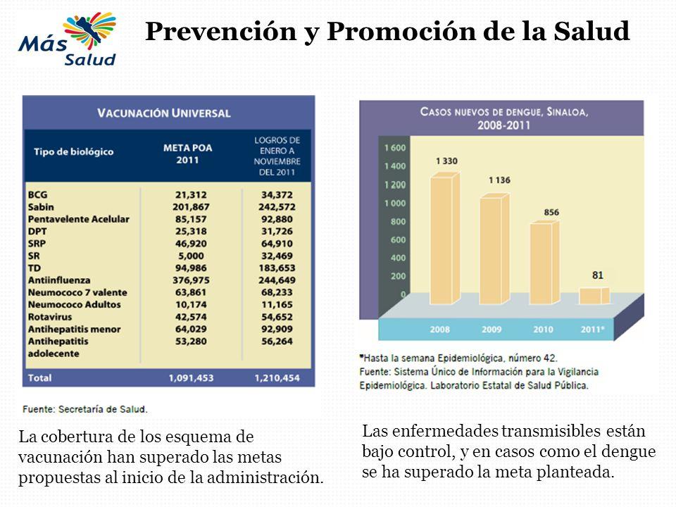 Prevención y Promoción de la Salud La cobertura de los esquema de vacunación han superado las metas propuestas al inicio de la administración. Las enf