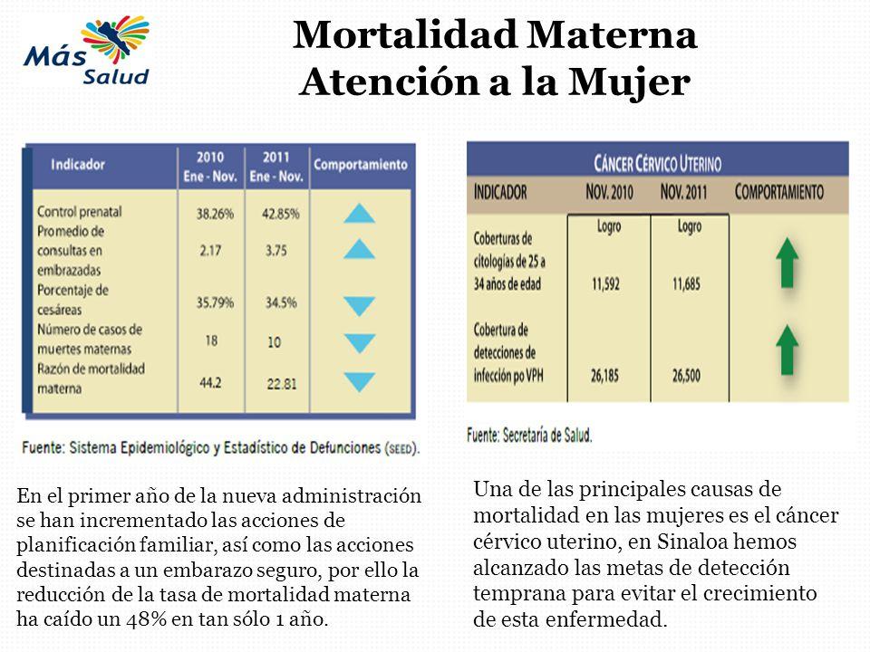 Mortalidad Materna Atención a la Mujer En el primer año de la nueva administración se han incrementado las acciones de planificación familiar, así com