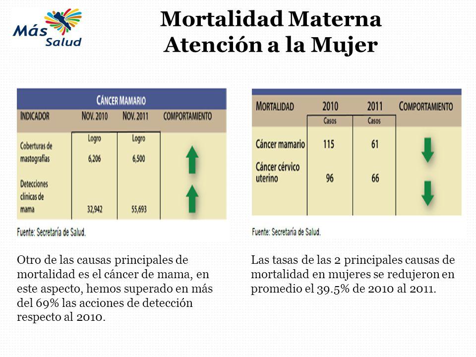 Mortalidad Materna Atención a la Mujer Otro de las causas principales de mortalidad es el cáncer de mama, en este aspecto, hemos superado en más del 6
