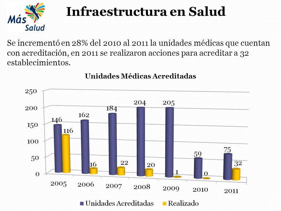 18 Infraestructura en Salud Se incrementó en 28% del 2010 al 2011 la unidades médicas que cuentan con acreditación, en 2011 se realizaron acciones par