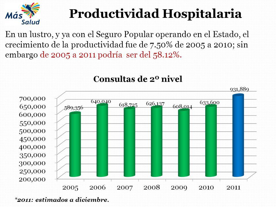 *2011: estimados a diciembre. Productividad Hospitalaria En un lustro, y ya con el Seguro Popular operando en el Estado, el crecimiento de la producti