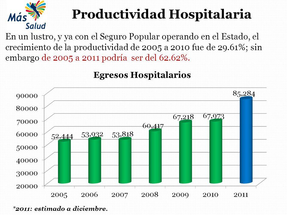*2011: estimado a diciembre. Productividad Hospitalaria En un lustro, y ya con el Seguro Popular operando en el Estado, el crecimiento de la productiv