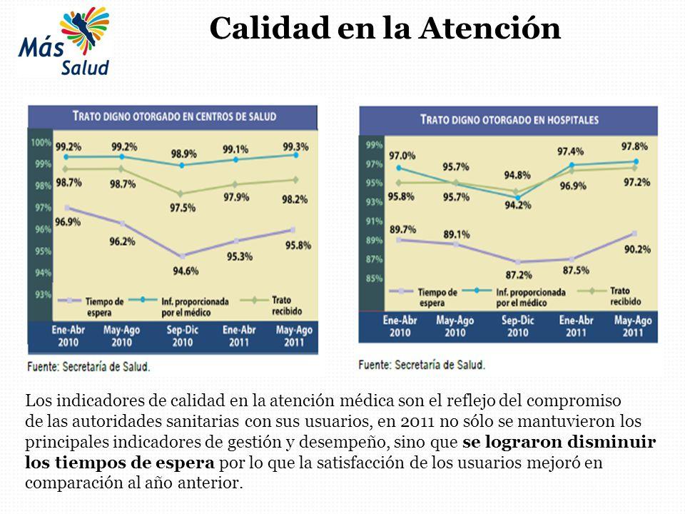 Calidad en la Atención Los indicadores de calidad en la atención médica son el reflejo del compromiso de las autoridades sanitarias con sus usuarios,