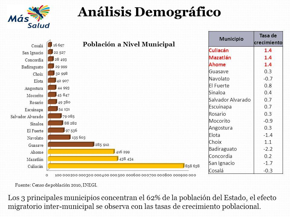 Los 3 principales municipios concentran el 62% de la población del Estado, el efecto migratorio inter-municipal se observa con las tasas de crecimient