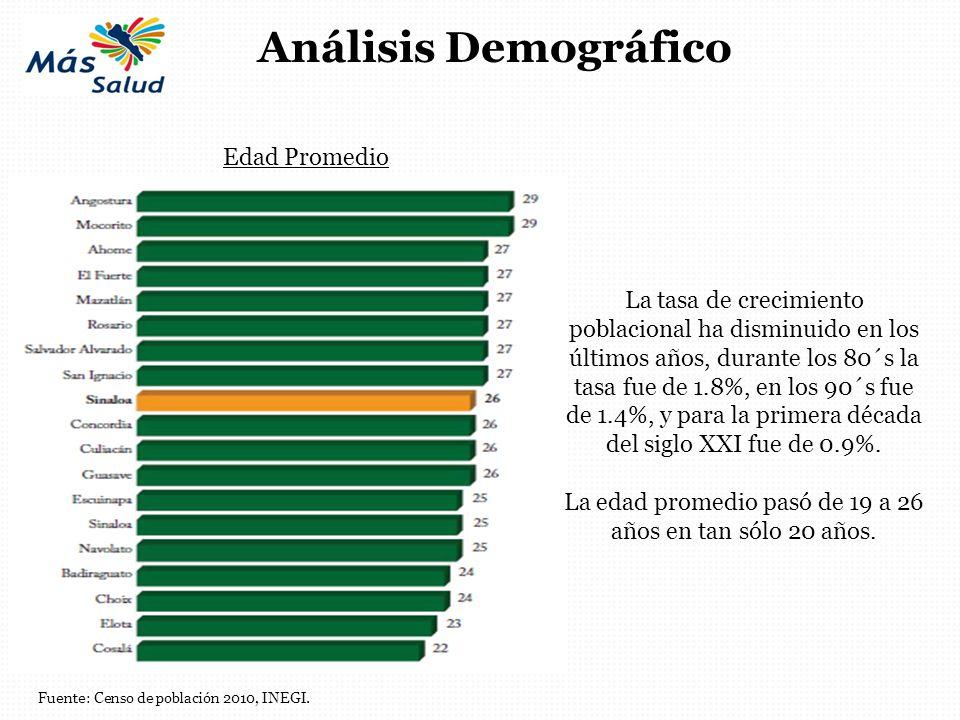 Análisis Demográfico Fuente: Censo de población 2010, INEGI. Edad Promedio La tasa de crecimiento poblacional ha disminuido en los últimos años, duran