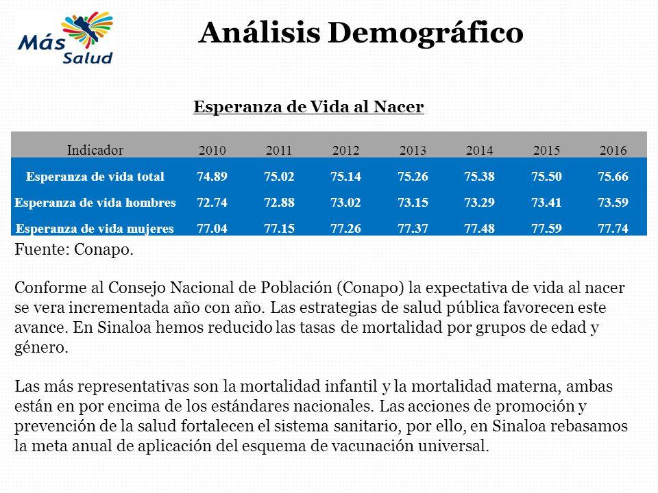 Análisis Demográfico Indicador 2010201120122013201420152016 Esperanza de vida total74.8975.0275.1475.2675.3875.5075.66 Esperanza de vida hombres72.747