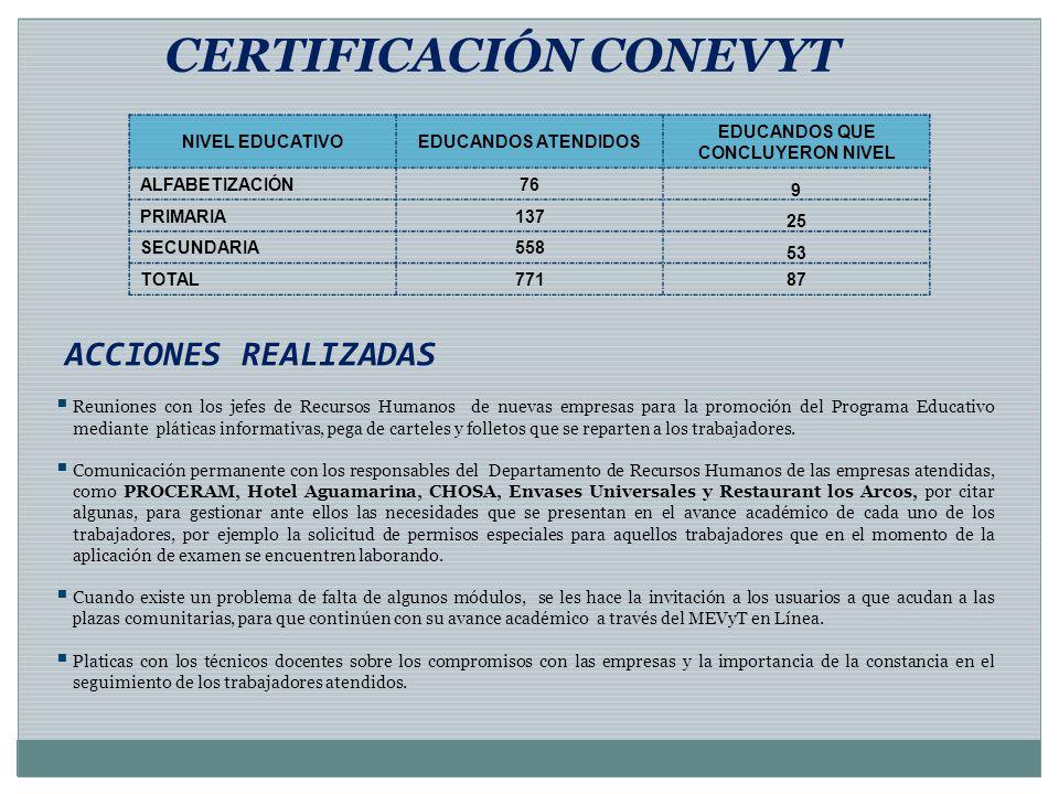 ACCIONES REALIZADAS CERTIFICACIÓN CONEVYT NIVEL EDUCATIVOEDUCANDOS ATENDIDOS EDUCANDOS QUE CONCLUYERON NIVEL ALFABETIZACIÓN76 9 PRIMARIA137 25 SECUNDA