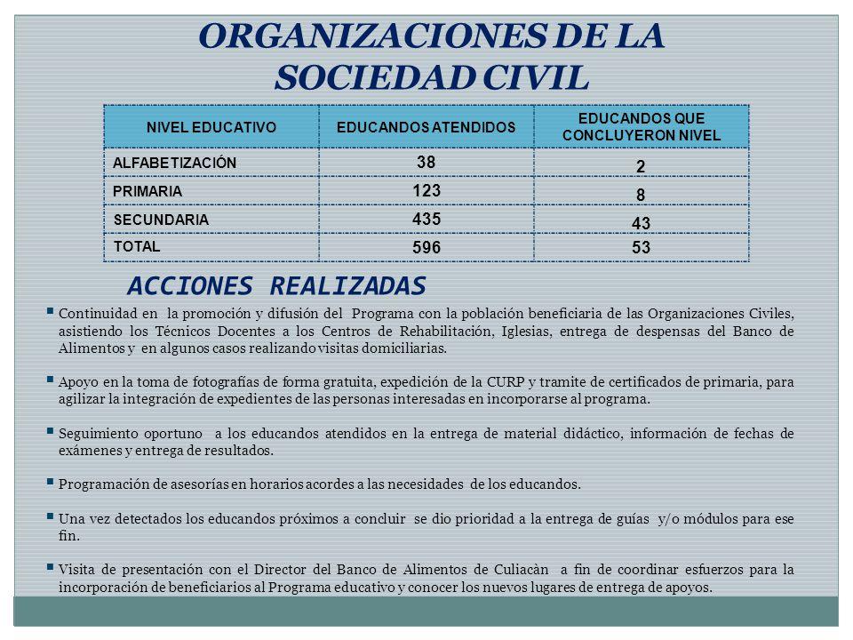 ACCIONES REALIZADAS ORGANIZACIONES DE LA SOCIEDAD CIVIL Continuidad en la promoción y difusión del Programa con la población beneficiaria de las Organ