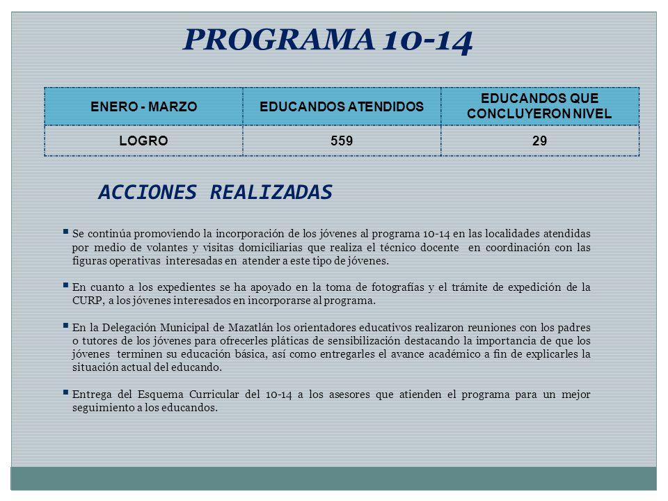 ACCIONES REALIZADAS PROGRAMA 10-14 ENERO - MARZOEDUCANDOS ATENDIDOS EDUCANDOS QUE CONCLUYERON NIVEL LOGRO55929 Se continúa promoviendo la incorporació