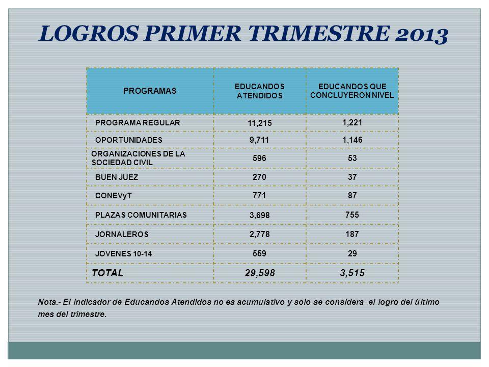 LOGROS PRIMER TRIMESTRE 2013 Nota.- El indicador de Educandos Atendidos no es acumulativo y solo se considera el logro del último mes del trimestre. P