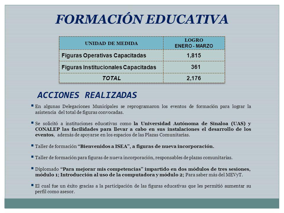FORMACIÓN EDUCATIVA ACCIONES REALIZADAS En algunas Delegaciones Municipales se reprogramaron los eventos de formación para lograr la asistencia del to