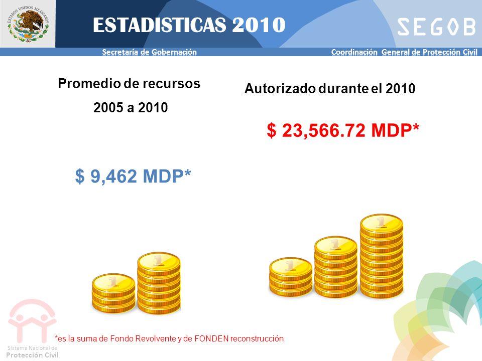 SEGOB Sistema Nacional de Protección Civil Promedio de recursos 2005 a 2010 $ 9,462 MDP* Autorizado durante el 2010 $ 23,566.72 MDP* *es la suma de Fo