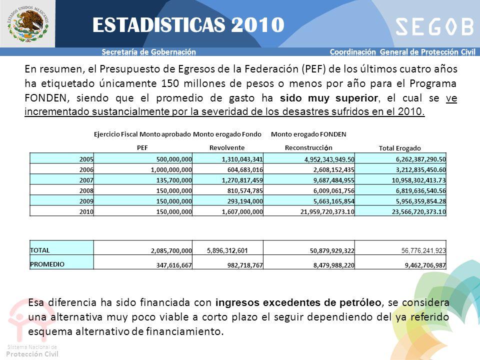 SEGOB Sistema Nacional de Protección Civil En resumen, el Presupuesto de Egresos de la Federación (PEF) de los últimos cuatro años ha etiquetado única