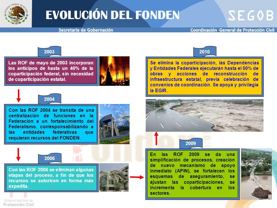 SEGOB Sistema Nacional de Protección Civil Complementariedad: La primera instancia (municipio) y después la segunda (Estado) si se ven rebasados en su capacidad, entonces viene el apoyo del Fondo.
