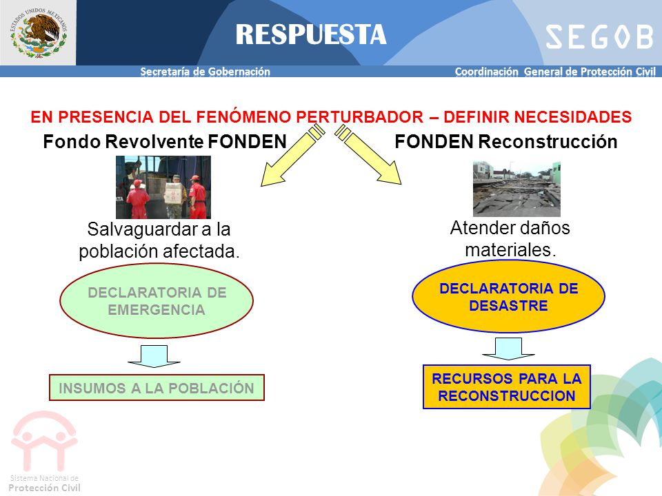 SEGOB Sistema Nacional de Protección Civil EN PRESENCIA DEL FENÓMENO PERTURBADOR – DEFINIR NECESIDADES RESPUESTA Salvaguardar a la población afectada.