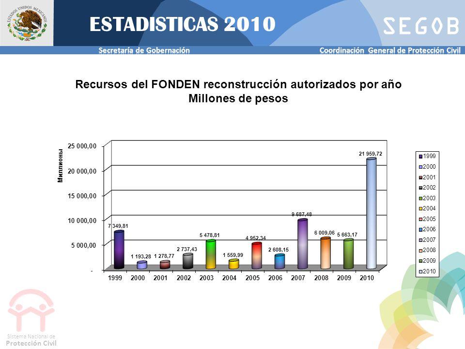 SEGOB Sistema Nacional de Protección Civil Promedio de recursos 2005 a 2010 $ 9,462 MDP* Autorizado durante el 2010 $ 23,566.72 MDP* *es la suma de Fondo Revolvente y de FONDEN reconstrucción ESTADISTICAS 2010