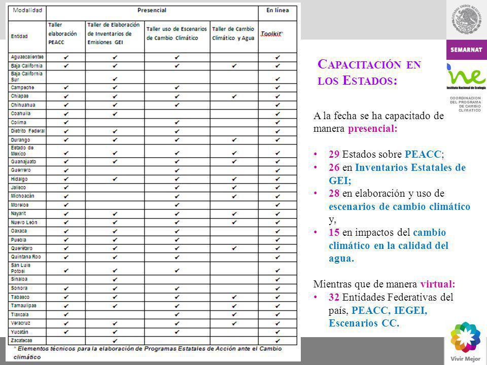COORDINACION DEL PROGRAMA DE CAMBIO CLIMATICO A la fecha se ha capacitado de manera presencial: 29 Estados sobre PEACC; 26 en Inventarios Estatales de
