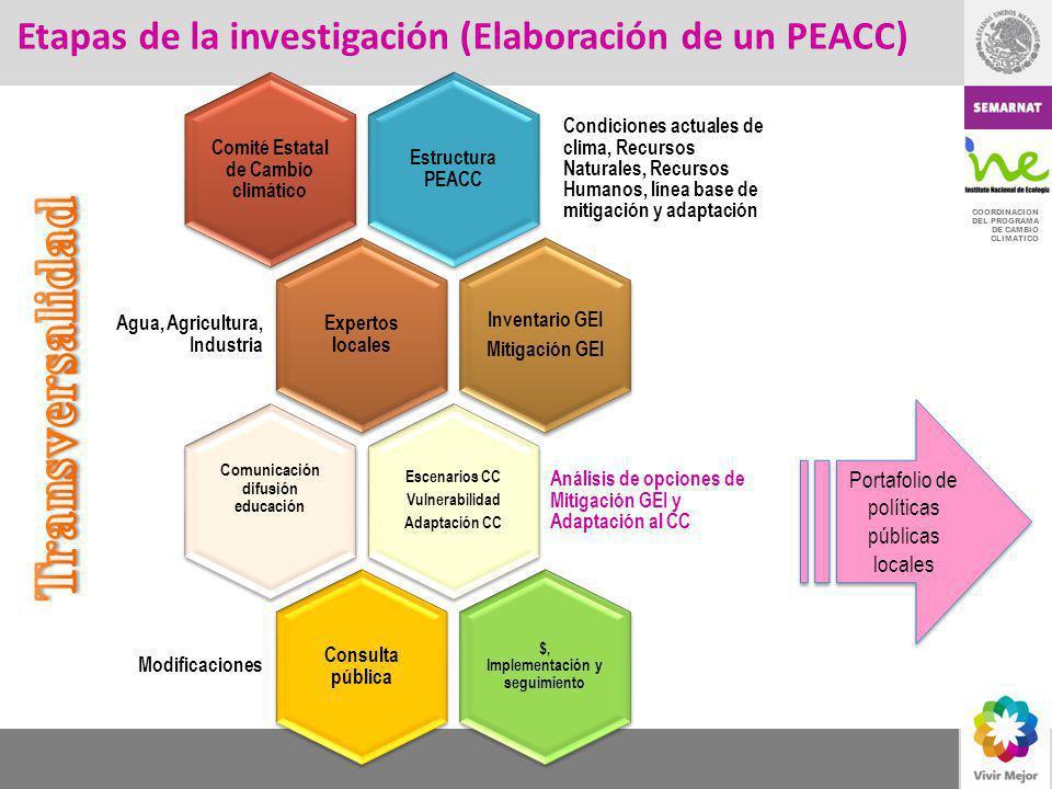 COORDINACION DEL PROGRAMA DE CAMBIO CLIMATICO Etapas de la investigación (Elaboración de un PEACC) Estructura PEACC Condiciones actuales de clima, Rec