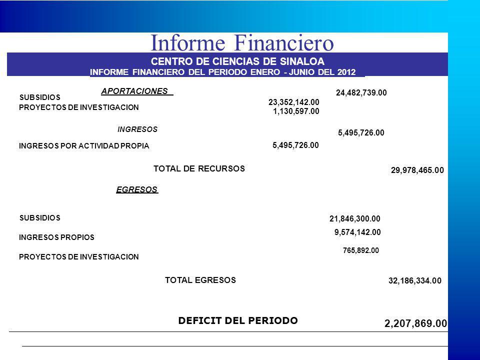 Informe Financiero CENTRO DE CIENCIAS DE SINALOA INFORME FINANCIERO DEL PERIODO ENERO - JUNIO DEL 2012 APORTACIONES 24,482,739.00 23,352,142.00 1,130,597.00 INGRESOS 5,495,726.00 TOTAL DE RECURSOS 29,978,465.00 EGRESOS 21,846,300.00 9,574,142.00 765,892.00 TOTAL EGRESOS 32,186,334.00 2,207,869.00 SUBSIDIOS PROYECTOS DE INVESTIGACION INGRESOS POR ACTIVIDAD PROPIA SUBSIDIOS INGRESOS PROPIOS PROYECTOS DE INVESTIGACION DEFICIT DEL PERIODO