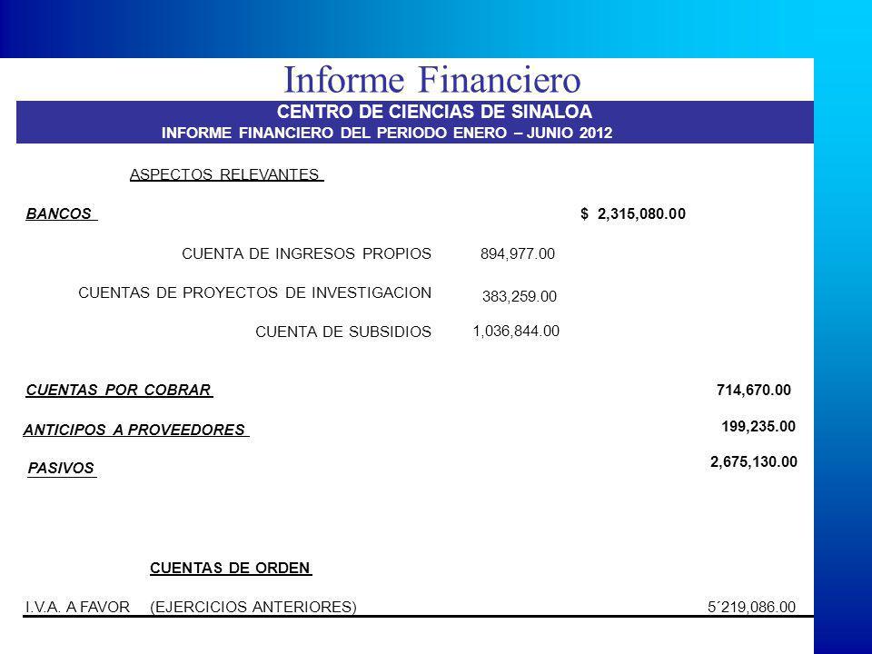 Informe Financiero ASPECTOS RELEVANTES BANCOS $ 2,315,080.00 CUENTA DE INGRESOS PROPIOS 894,977.00 CUENTAS DE PROYECTOS DE INVESTIGACION 383,259.00 CUENTA DE SUBSIDIOS 1,036,844.00 CUENTAS POR COBRAR714,670.00 ANTICIPOS A PROVEEDORES 199,235.00 PASIVOS 2,675,130.00 CUENTAS DE ORDEN I.V.A.