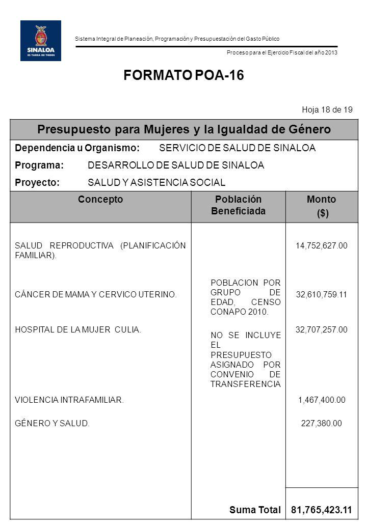 Sistema Integral de Planeación, Programación y Presupuestación del Gasto Público Proceso para el Ejercicio Fiscal del año 2013 FORMATO POA-16 Hoja 18 de 19 Presupuesto para Mujeres y la Igualdad de Género Dependencia u Organismo:SERVICIO DE SALUD DE SINALOA Programa:DESARROLLO DE SALUD DE SINALOA Proyecto:SALUD Y ASISTENCIA SOCIAL ConceptoPoblación Beneficiada Monto ($) SALUD REPRODUCTIVA (PLANIFICACIÓN FAMILIAR).