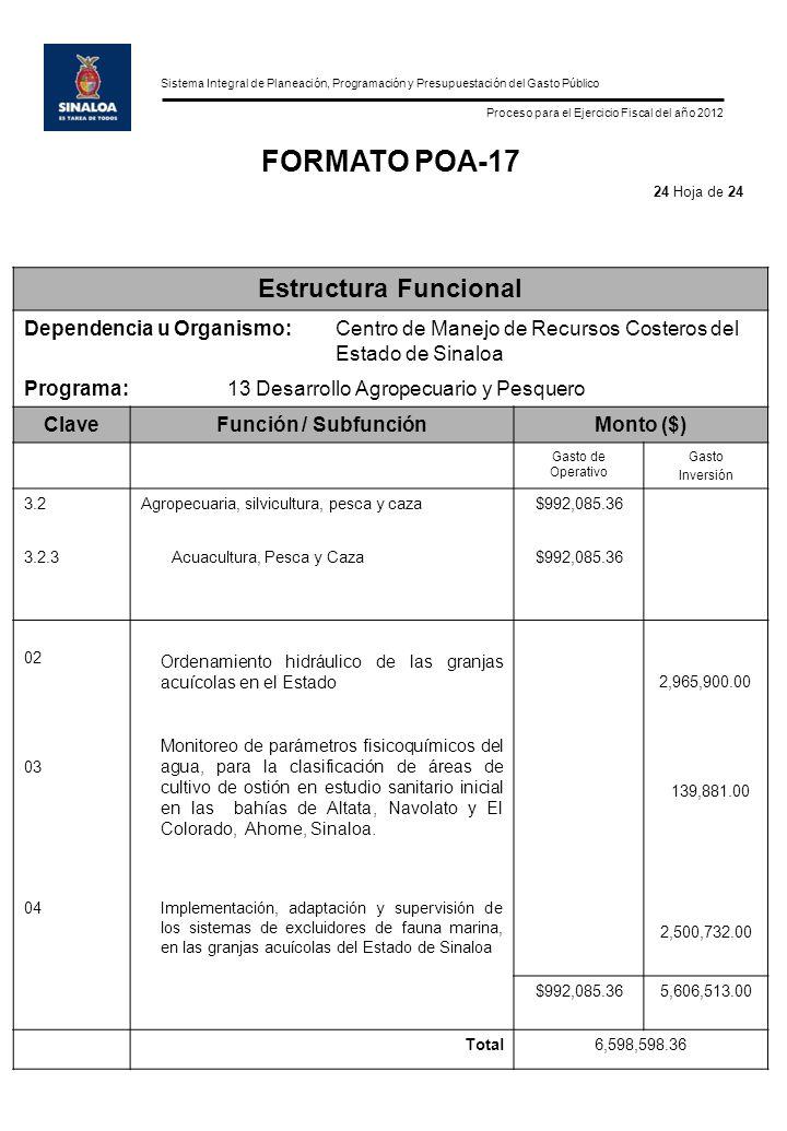 Sistema Integral de Planeación, Programación y Presupuestación del Gasto Público Proceso para el Ejercicio Fiscal del año 2012 FORMATO POA-17 Estructura Funcional Dependencia u Organismo:Centro de Manejo de Recursos Costeros del Estado de Sinaloa Programa:13 Desarrollo Agropecuario y Pesquero ClaveFunción / SubfunciónMonto ($) Gasto de Operativo Gasto Inversión 3.2Agropecuaria, silvicultura, pesca y caza$992,085.36 3.2.3Acuacultura, Pesca y Caza $992,085.36 02 Ordenamiento hidráulico de las granjas acuícolas en el Estado 2,965,900.00 03 Monitoreo de parámetros fisicoquímicos del agua, para la clasificación de áreas de cultivo de ostión en estudio sanitario inicial en las bahías de Altata, Navolato y El Colorado, Ahome, Sinaloa.