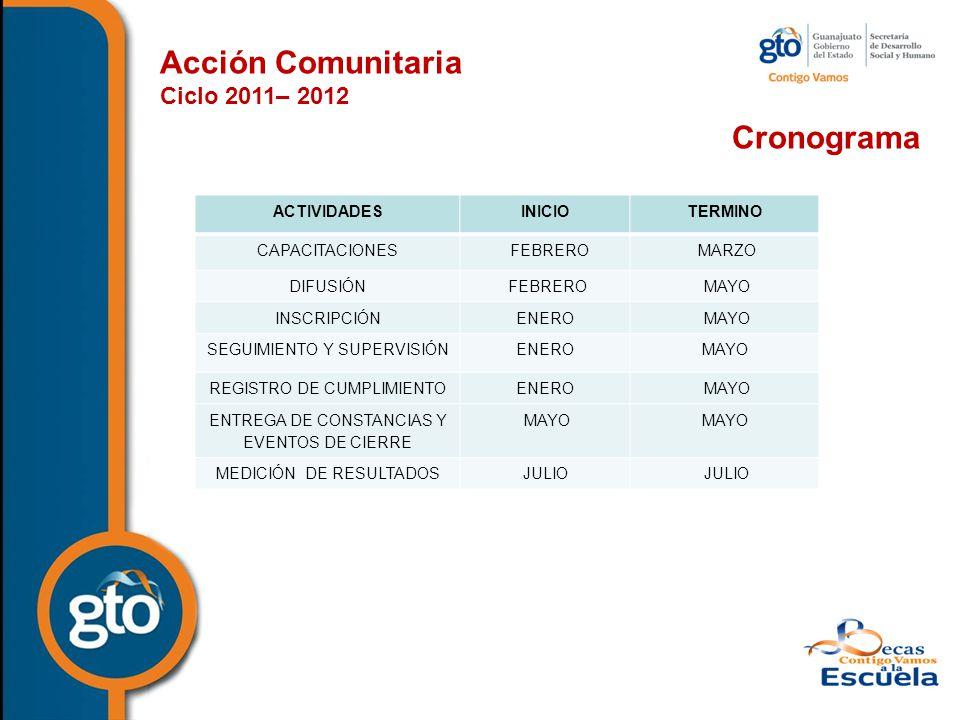 Acción Comunitaria Ciclo 2011– 2012 Cronograma ACTIVIDADESINICIOTERMINO CAPACITACIONES FEBRERO MARZO DIFUSIÓN FEBRERO MAYO INSCRIPCIÓNENERO MAYO SEGUIMIENTO Y SUPERVISIÓNENEROMAYO REGISTRO DE CUMPLIMIENTOENERO MAYO ENTREGA DE CONSTANCIAS Y EVENTOS DE CIERRE MAYO MEDICIÓN DE RESULTADOSJULIO