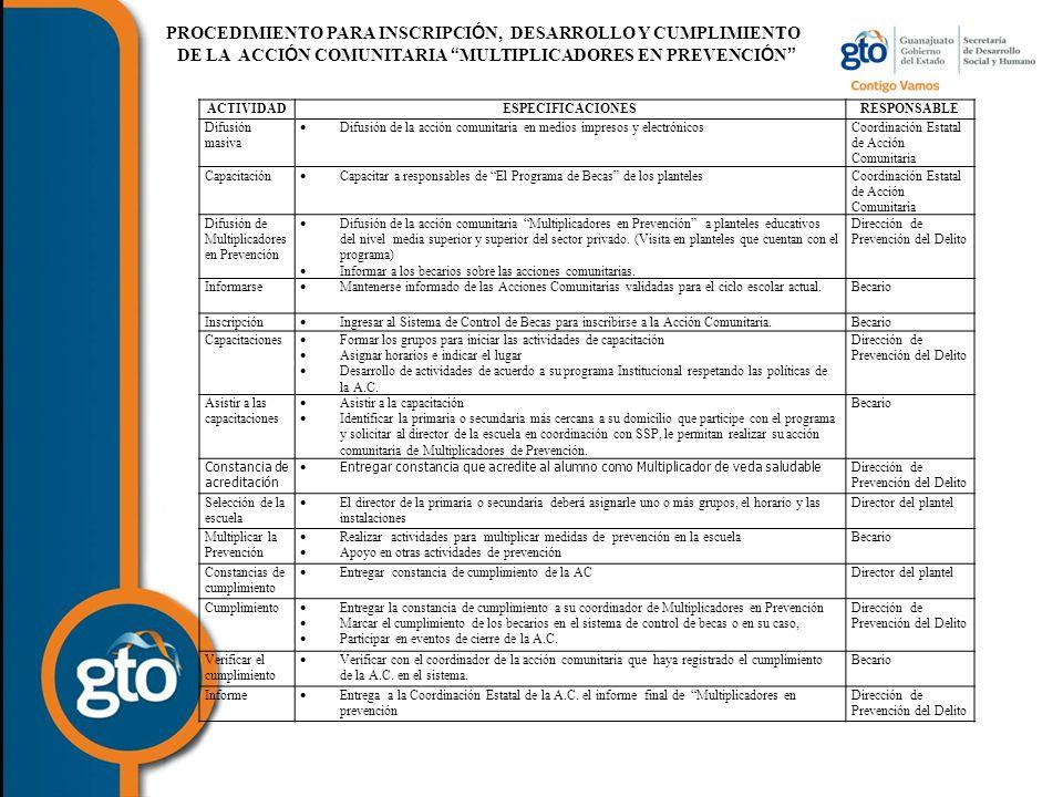 PROCEDIMIENTO PARA INSCRIPCI Ó N, DESARROLLO Y CUMPLIMIENTO DE LA ACCI Ó N COMUNITARIA MULTIPLICADORES EN PREVENCI Ó N ACTIVIDADESPECIFICACIONESRESPONSABLE Difusión masiva Difusión de la acción comunitaria en medios impresos y electrónicos Coordinación Estatal de Acción Comunitaria Capacitación Capacitar a responsables de El Programa de Becas de los planteles Coordinación Estatal de Acción Comunitaria Difusión de Multiplicadores en Prevención Difusión de la acción comunitaria Multiplicadores en Prevención a planteles educativos del nivel media superior y superior del sector privado.